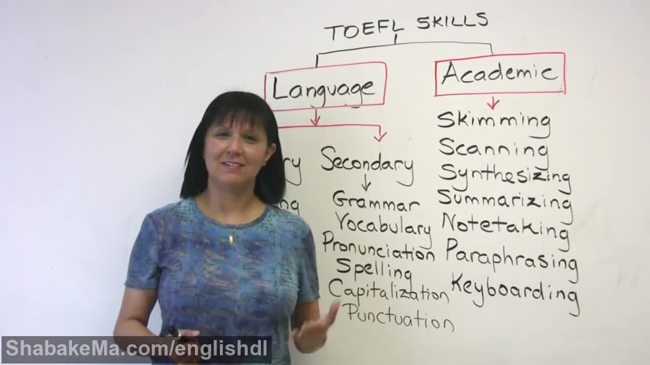TOEFL Structure & Skills for iBT success