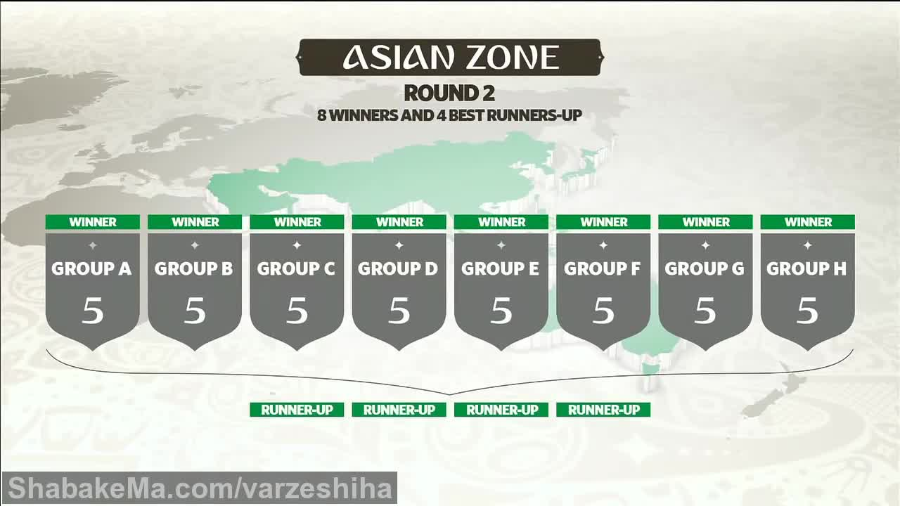 فوتبال جام جهانی 2018 :Here's how World Cup 2018 qualifying works in Asia